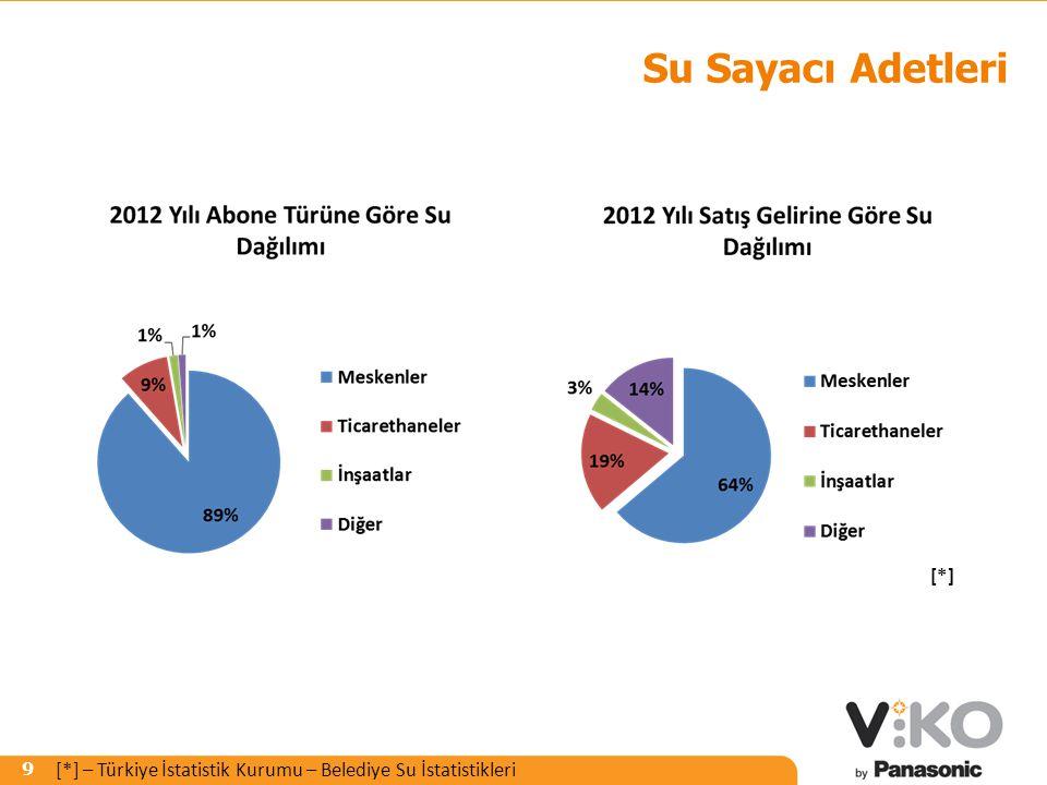 Su Sayacı Adetleri [*] [*] – Türkiye İstatistik Kurumu – Belediye Su İstatistikleri